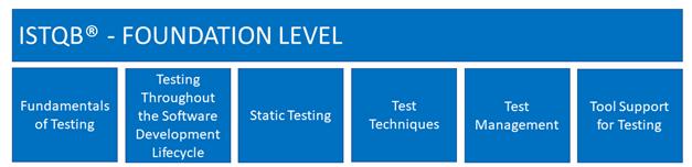 Schulungsinhalte ISTQB Certified Tester Foundation Level Grundlagen des Software-Testens;  u. a. Ziele des Testens und der fundamentale Testprozess Testen während des Softwarelebenszyklus;  u.a. Software-Entwicklungsmodelle, Teststufen und Testarten Testentwurfsverfahren; spezifikationsbasiert (Black-Box), strukturbasiert (White-Box) und erfahrungsbasiert Statischer Test; u.a. statische Prüftechniken, Review-Prozess, werkzeuggestützte statische Analyse Testmanagement; u.a. Testorganisation, Testplanung, Testaufwandsschätzung, Testfortschrittsüberwachung, Teststeuerung, Risikomanagement, Fehler- und Abweichungsmanagement Werkzeuge zur Testunterstützung; Typen, Nutzen und Risiken, Einführung von Testwerkzeugen in eine Organisation