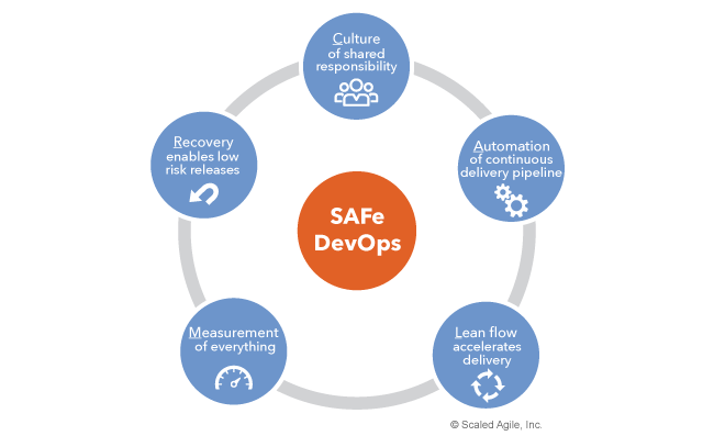 SAFe CALMR Approach, C = Culture of shared responsibility, A = Automation of CD pipeline, L = Lean Flow accelerates delivery, M = Measurement of everything, R = Recovery enables low risk releases