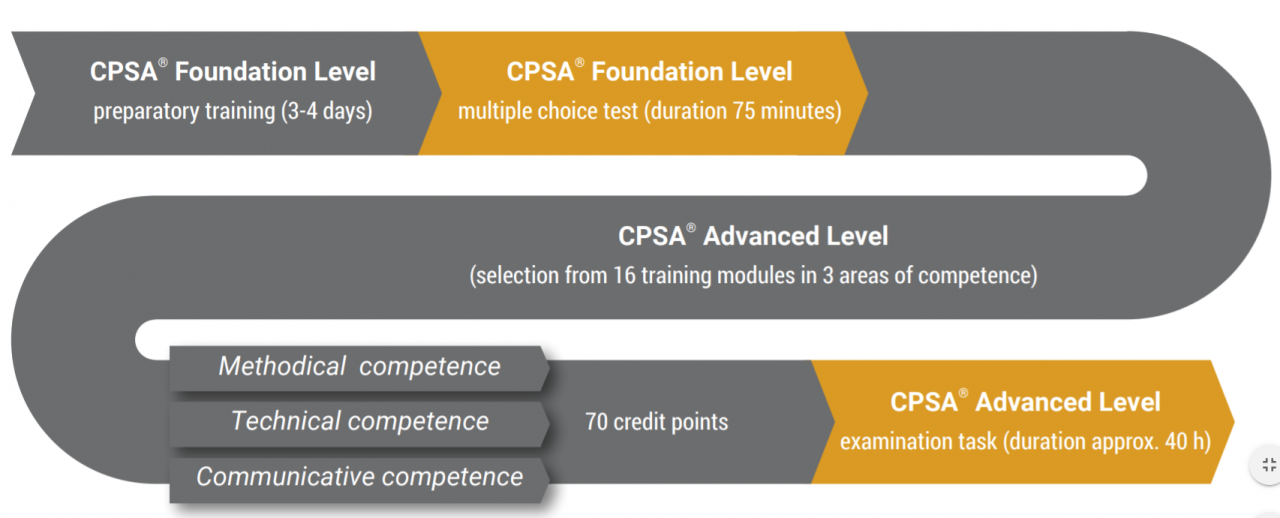 ISAQB CPSA Zertifikat mit allen ISAQB Schulungen und Trainings