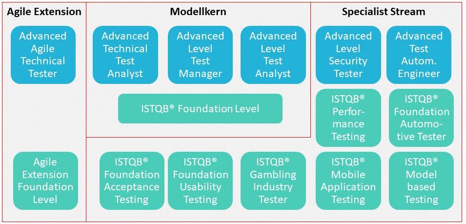 ISTQB Trainings & ISTQB Schulungen - Das ISTQB®-Schema mit Modellkern, Agile Extension und Specialist Stream