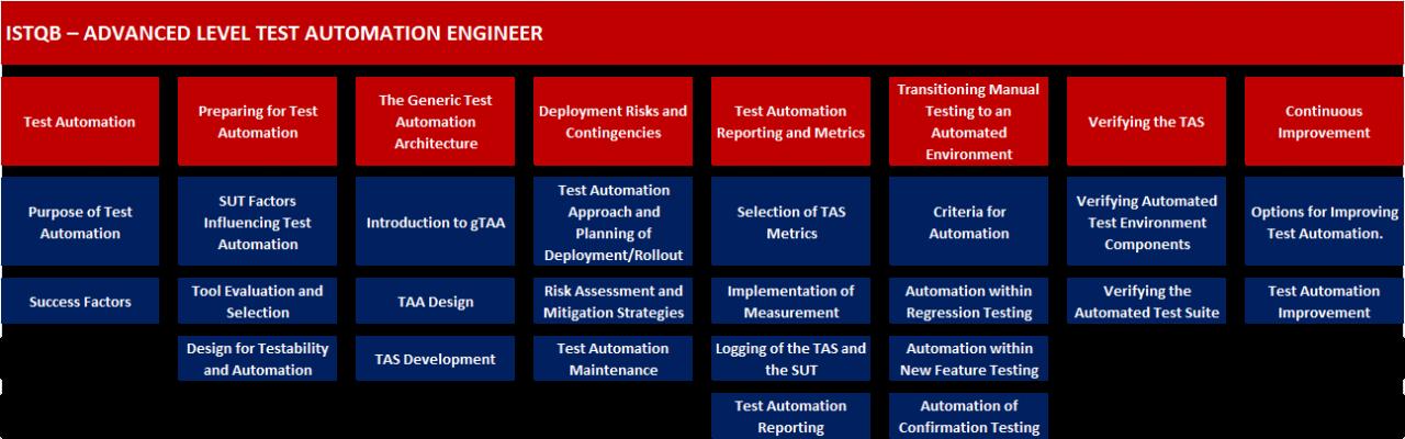 ISTQB Test Automation Engineer Einführung in die Testautomatisierung und ihre Ziele; Zweck der Automatisierung und ihre Erfolgsfaktoren Vorbereitungen für die Testautomatisierung; SUT-Faktoren und deren Einfluss auf Automatisierung, Auswahl von Werkzeugen Die generische Testautomatisierungsarchitektur; u.a. Einführung in die generische Testautomatisierungsarchitektur (gTAA), TAA-Entwurf und Testautomatisierungslösung-Entwicklung (TAS-Entwicklung) Risiken und Eventualitäten bei der Softwareverteilung; u. a. Auswahl des Testautomatisierungsansatzes und Planung von Softwareverteilung/Rollout und Wartung der Testautomatisierung Berichte und Metriken bei der Testautomatisierung; u. a. Auswahl von TAS-Metriken, Protokollierung von TAS und SUT sowie Erstellung von Berichten zur Testautomatisierung Überführung des manuellen Testens in eine automatisierte Umgebung; u. a. Kriterien und erforderliche Schritte für die Automatisierung Verifizieren der TAS; u. a. Verifizieren der automatisierten Testumgebung und Testsuite Fortlaufende Optimierung; u. a. Möglichkeiten der Optimierung der Testautomatisierung