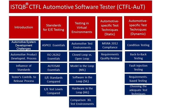 ISTQB® Certified Automotive Software Tester (CTFL-AuT) •Normen und Standards für das Testen von E/E-Systemen Testen in virtueller Umgebung Testen in XiL-Testumgebungen Spezielle statische und dynamische Testverfahren