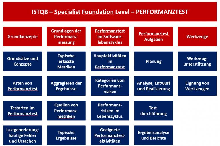 Inhalte ISTQB Foundation Level Specialist Performance Testing